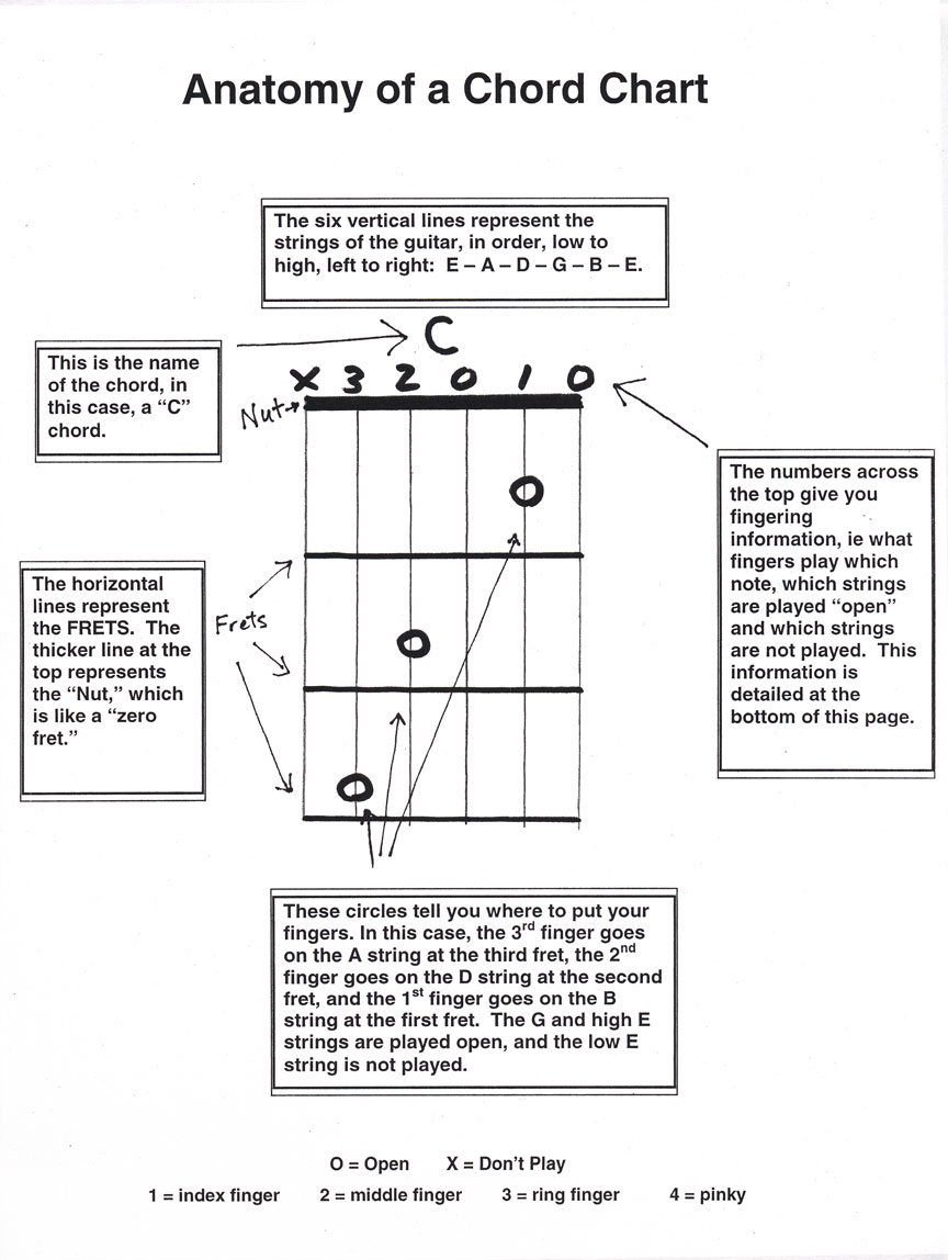 Chris Botta Guitar Lessons Open Chord Diagram Anatomy Of A Chart Absolute Beginners